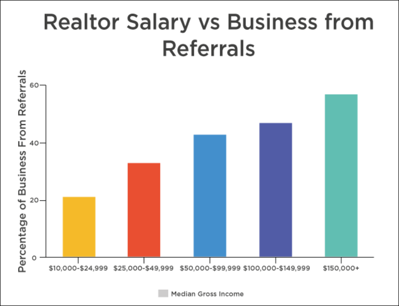 Agent referral income