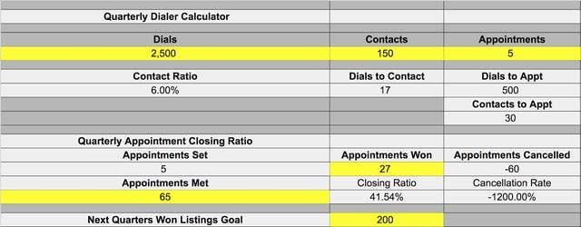 Inside Sales Agent ( ISA ), Real Estate Listing, Lead Generation, ISA Compensation