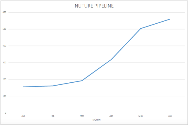 Nurture Pipeline.png