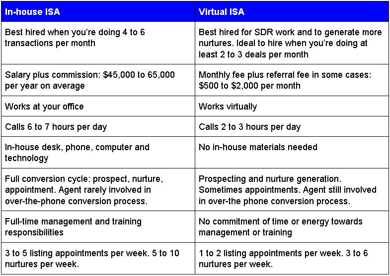 When to Hire In house Inside Sales Agent   ISA   vs   Google Docs.png