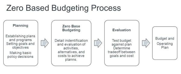 Zero+Based+Budgeting+Process