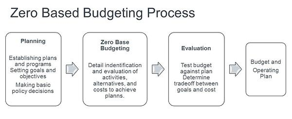 Zero+Based+Budgeting+Process