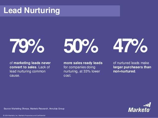 david-myers-web-nurturing-12-638