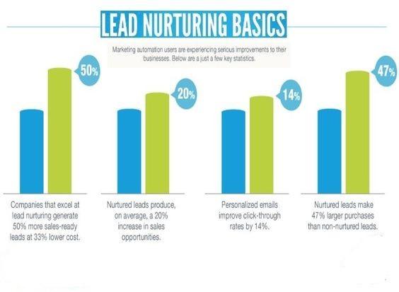 lead nurturing 2