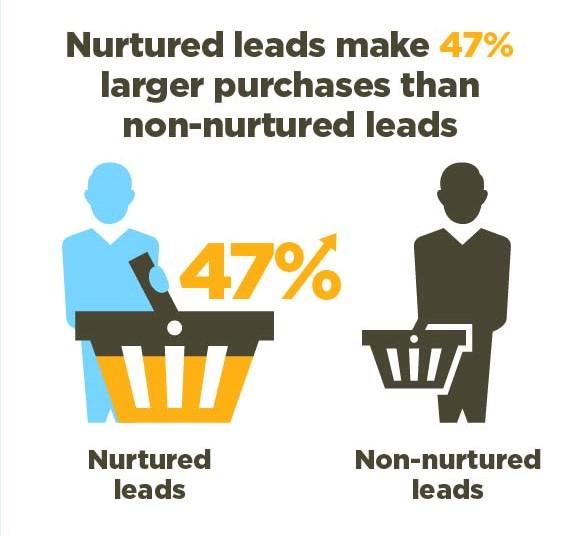 lead-nurturing 1