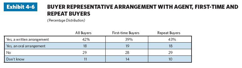 Inside Sales Agent ( ISA )